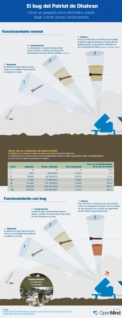 patriot-infografia1